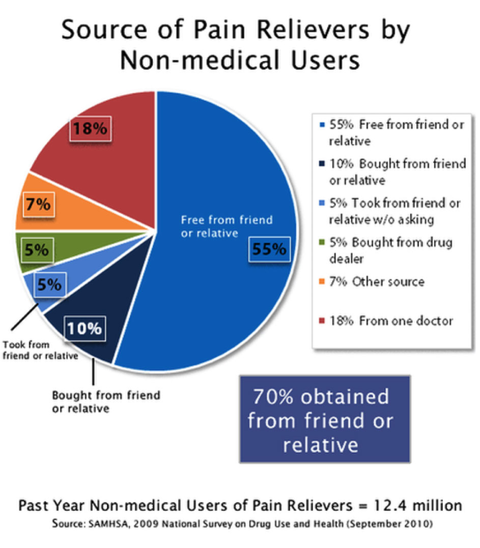 source-of-painrelivers